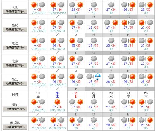 西日本週間予報