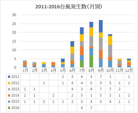 台風_月別発生数2011-2016