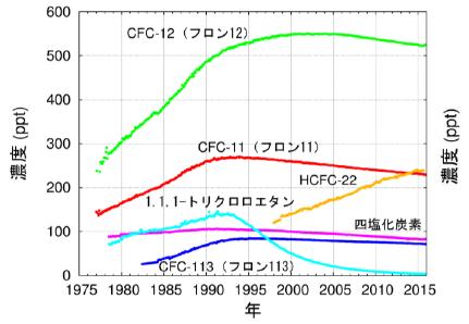 %ef%bd%b5%ef%bd%bf%ef%be%9e%ef%be%9d%e7%a0%b4%e5%a3%8a%e3%81%ae%e6%9c%89%e5%ae%b3%e7%89%a9%e8%b3%aa%e3%81%ae%e7%b5%8c%e5%b9%b4%e5%a4%89%e5%8c%96