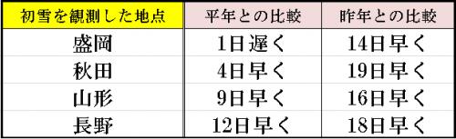 11%e6%9c%889%e6%97%a5%e5%88%9d%e9%9b%aa