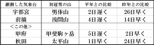 11%e6%9c%881%e6%97%a5%e5%88%9d%e5%86%a0%e9%9b%aa