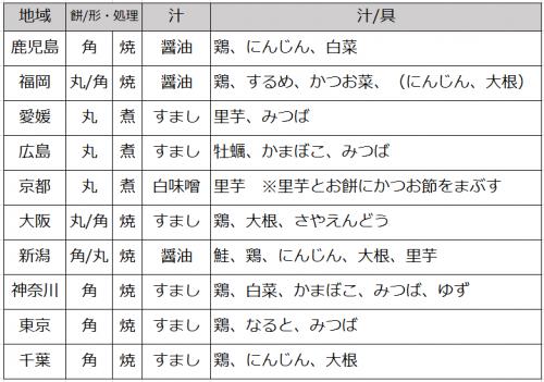 20170114_お雑煮調べ