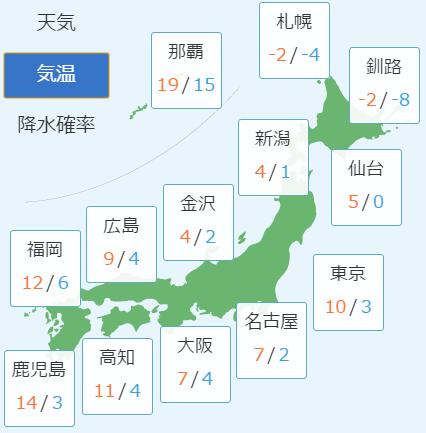 2月7日の予想気温