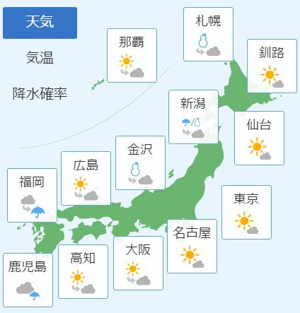 2月8日の天気予報